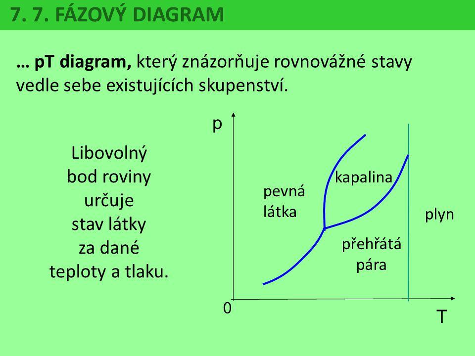 7. 7. FÁZOVÝ DIAGRAM … pT diagram, který znázorňuje rovnovážné stavy vedle sebe existujících skupenství. p 0 T pevná látka kapalina přehřátá pára plyn