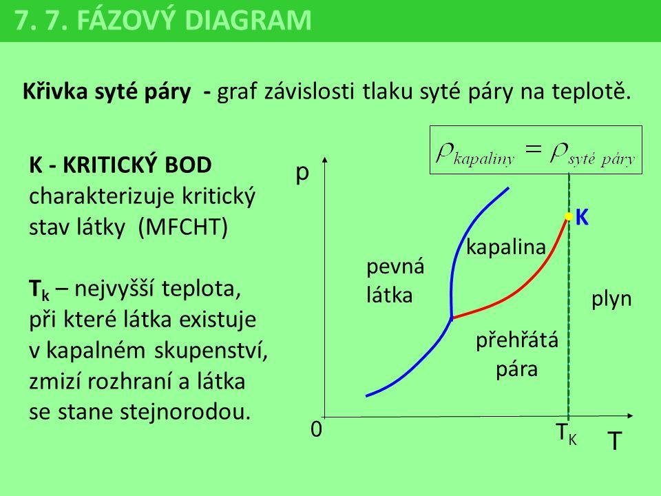 7. 7. FÁZOVÝ DIAGRAM Křivka syté páry - graf závislosti tlaku syté páry na teplotě. p 0 T K pevná látka kapalina přehřátá pára plyn K - KRITICKÝ BOD c