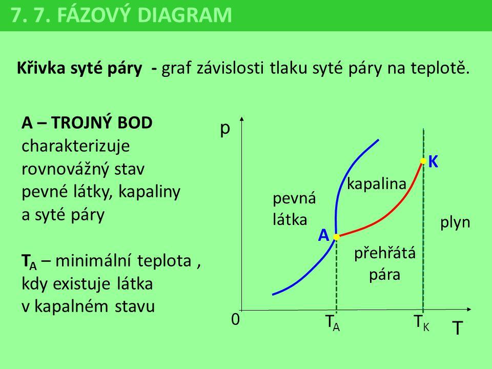 7. 7. FÁZOVÝ DIAGRAM Křivka syté páry - graf závislosti tlaku syté páry na teplotě. p 0 T K pevná látka kapalina přehřátá pára plyn A – TROJNÝ BOD cha