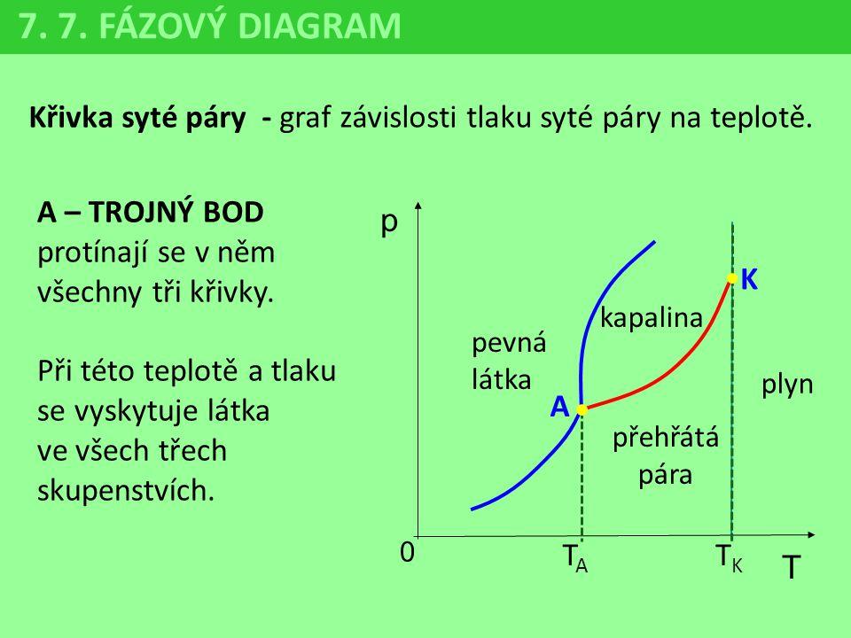 7. 7. FÁZOVÝ DIAGRAM Křivka syté páry - graf závislosti tlaku syté páry na teplotě. p 0 T K pevná látka kapalina přehřátá pára plyn A – TROJNÝ BOD pro