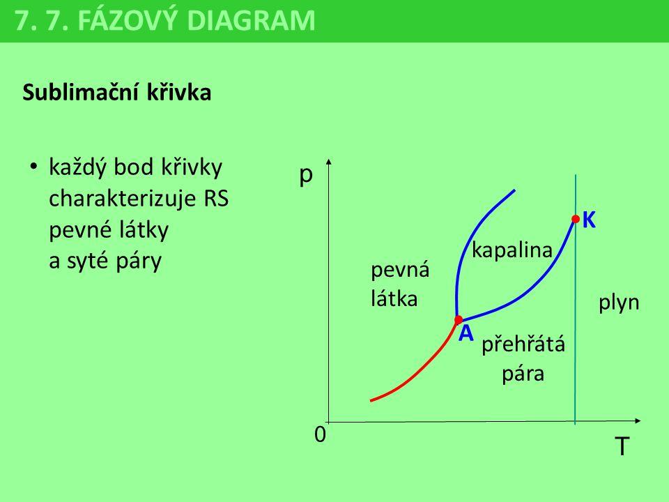 7. 7. FÁZOVÝ DIAGRAM Sublimační křivka p 0 T K A pevná látka kapalina přehřátá pára plyn každý bod křivky charakterizuje RS pevné látky a syté páry