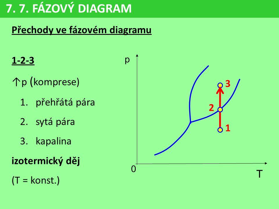 Přechody ve fázovém diagramu 1-2-3 ↑p ( komprese) 1.přehřátá pára 2.sytá pára 3.kapalina izotermický děj (T = konst.) 2 1 3 7. 7. FÁZOVÝ DIAGRAM p 0 T