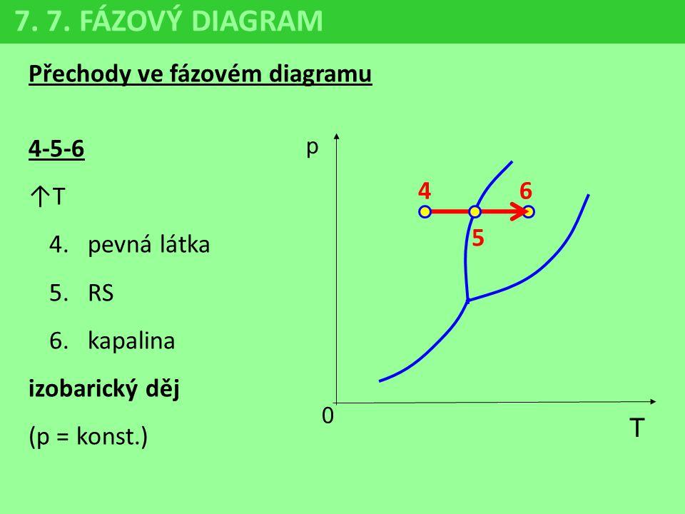 Přechody ve fázovém diagramu 4-5-6 ↑T 4.pevná látka 5.RS 6.kapalina izobarický děj (p = konst.) 7. 7. FÁZOVÝ DIAGRAM p 0 T 6 5 4