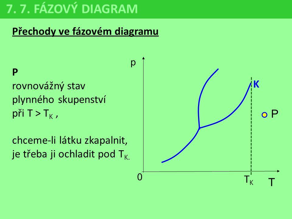 Přechody ve fázovém diagramu P rovnovážný stav plynného skupenství při T > T K, chceme-li látku zkapalnit, je třeba ji ochladit pod T K. 7. 7. FÁZOVÝ