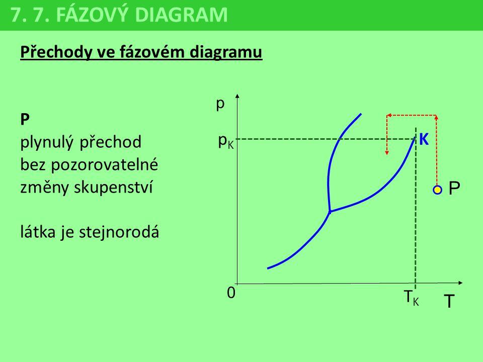 Přechody ve fázovém diagramu P plynulý přechod bez pozorovatelné změny skupenství látka je stejnorodá 7. 7. FÁZOVÝ DIAGRAM p 0 T P K TKTK pKpK