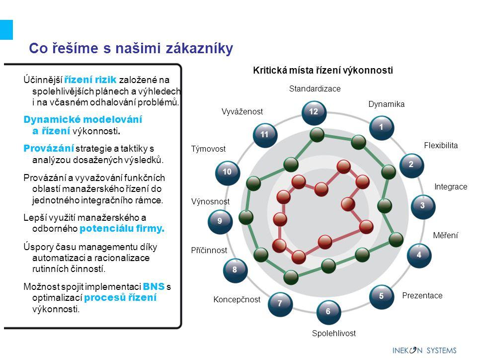 15 Business Navigation System (BNS) BNS = ucelený soubor metodických a softwarových nástrojů zaměřených na strategické projektování změn taktické plánování analýzy výsledků Navigační procesy = procesy řízení celopodnikové výkonnosti (CPM)