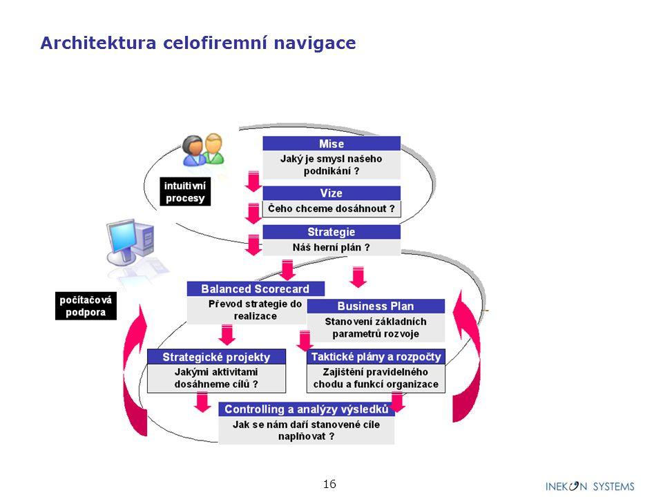 17 CYKLY ŘÍZENÍ I Strategický I Taktický FUNKČNÍ OBLASTI l Prodejní výkonnost l Nákladovost a ziskovost výkonu l Finanční výkonnost l Zdroje a potenciály l Modelování budoucnosti l Analýza výsledků PROCESNÍ REŽIMY Soustava ukazatelů výkonnosti promítnutých do vícerozměrných datových struktur DATOVÝ MODEL Soustava metod určených pro nastavení hodnot plánu a skutečnosti PROCESNÍ MODEL