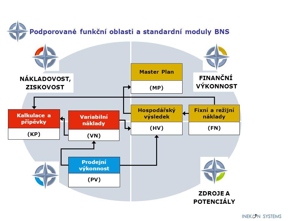 Podporované funkční oblasti a standardní moduly BNS (PV) Prodejní výkonnost (MP) Master Plan (HV) Hospodářský výsledek (FN) Fixní a režijní náklady FINANČNÍ VÝKONNOST ZDROJE A POTENCIÁLY (VN) Variabilní náklady (KP) Kalkulace a příspěvky NÁKLADOVOST, ZISKOVOST (NA) Nákup (HR) Dodavatele (MP) Pohledávky, závazky (HR) Zásoby