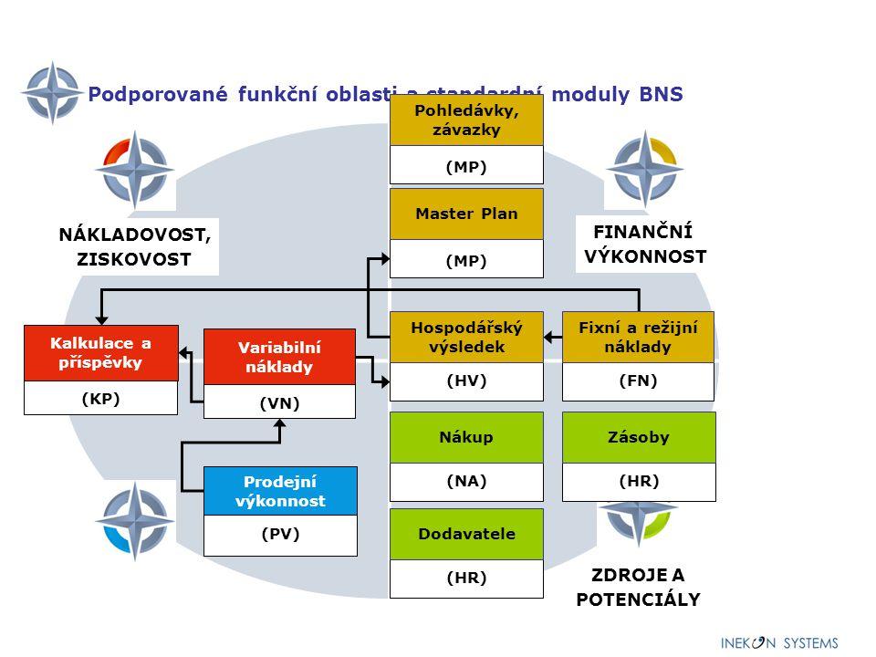 Nadstandardní struktura modulů (PV) Prodejní výkonnost (MP) Master Plan (HV) Hospodářský výsledek FINANČNÍ VÝKONNOST NÁKLADOVOST a ZISKOVOST VÝKONU ZDROJE, POTENCIÁLY PRODEJNÍ VÝKONNOST BUSSINESU (NA) Nákup (PS) Přesuny (LZ) Lidské zdroje (VY) Výroba (KC) Krátkodobé CF (KO) Konsolidace (BA) Banka (ZA) Zásoby (DO) Dodavatelé (DP) Doprava (EN) Energie Kalkulace a příspěvky (KP) Variabilní náklady (VN) (MK) Marketing (IN) Investice (CF) Cash Flow (FN) Fixní a režijní náklady