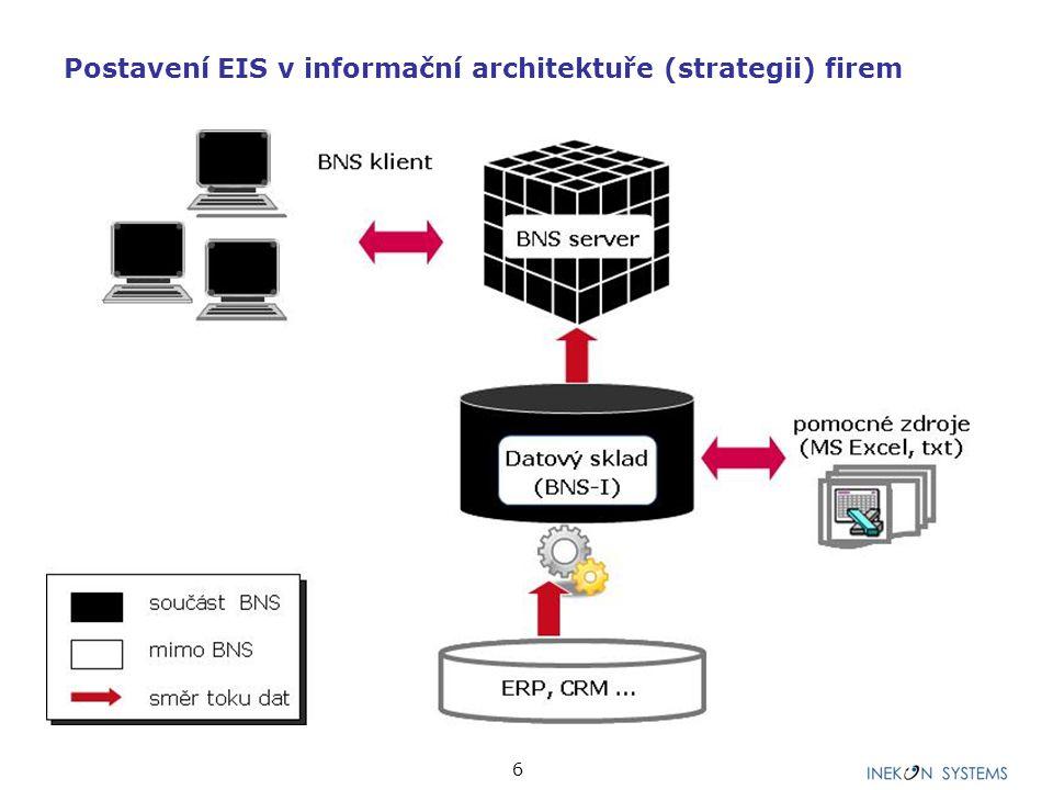 6 Postavení EIS v informační architektuře (strategii) firem