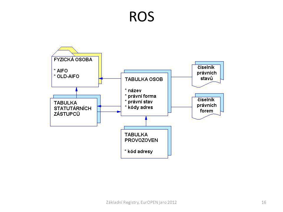 ROS Základní Registry, EurOPEN jaro 201216