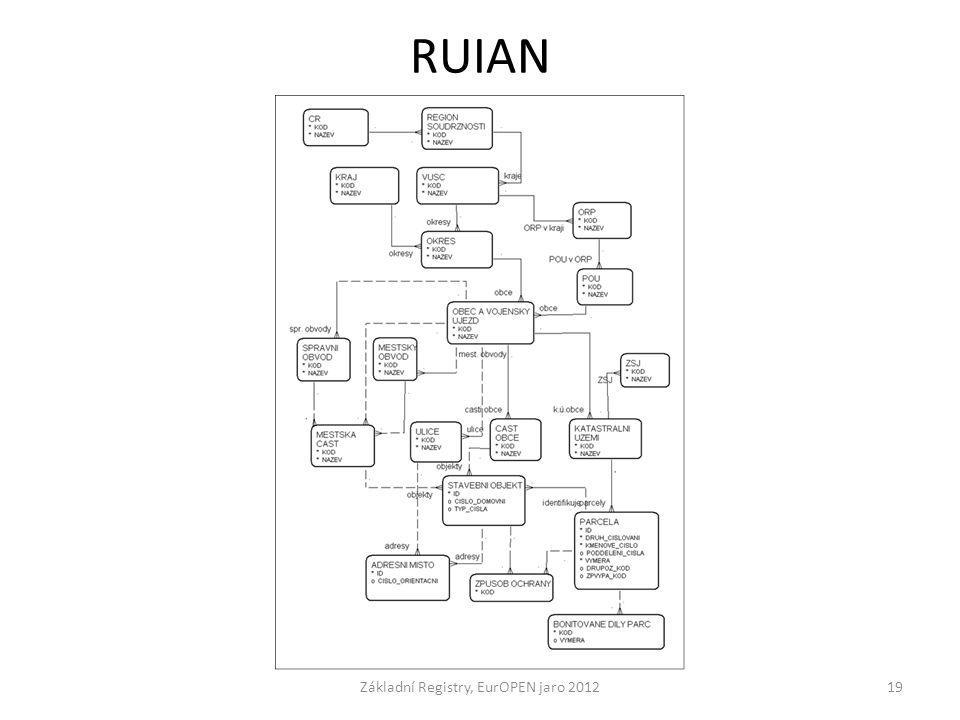 RUIAN Základní Registry, EurOPEN jaro 201219