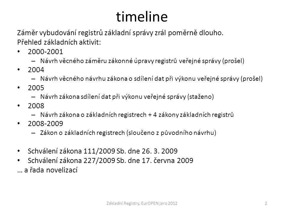 timeline Záměr vybudování registrů základní správy zrál poměrně dlouho. Přehled základních aktivit: 2000-2001 – Návrh věcného záměru zákonné úpravy re