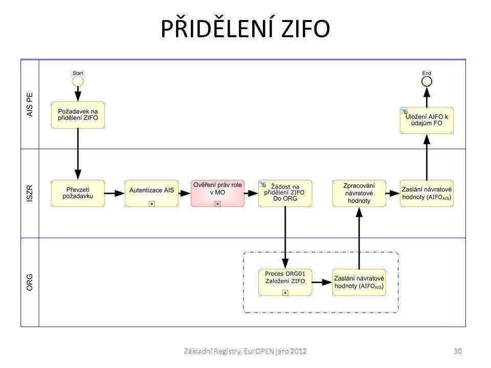 PŘIDĚLENÍ ZIFO Základní Registry, EurOPEN jaro 201230