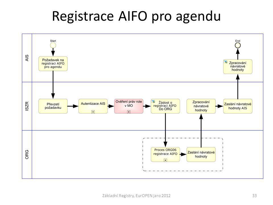 Registrace AIFO pro agendu Základní Registry, EurOPEN jaro 201233