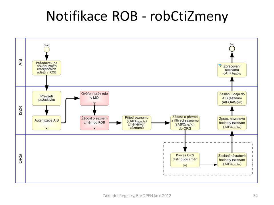 Notifikace ROB - robCtiZmeny Základní Registry, EurOPEN jaro 201234