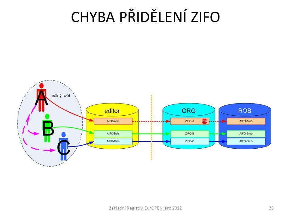 CHYBA PŘIDĚLENÍ ZIFO Základní Registry, EurOPEN jaro 201235