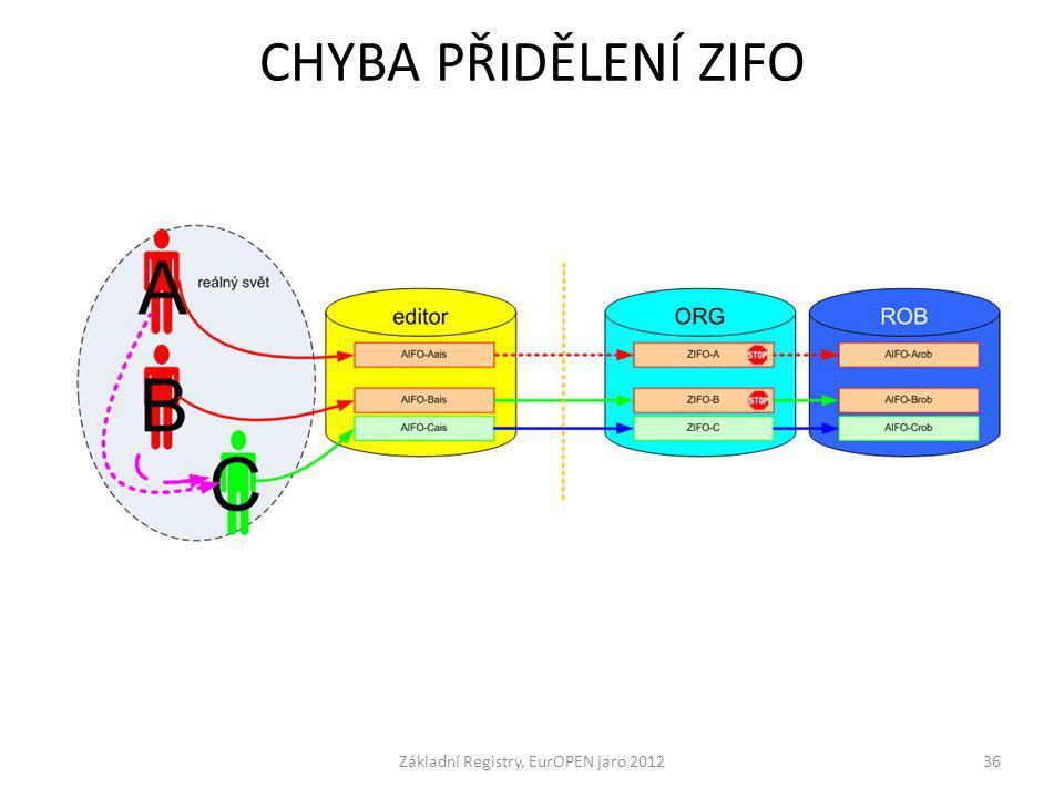 CHYBA PŘIDĚLENÍ ZIFO Základní Registry, EurOPEN jaro 201236