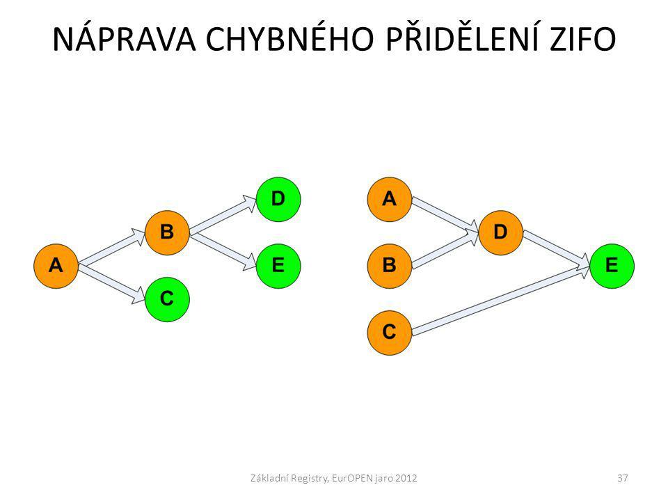NÁPRAVA CHYBNÉHO PŘIDĚLENÍ ZIFO Základní Registry, EurOPEN jaro 201237
