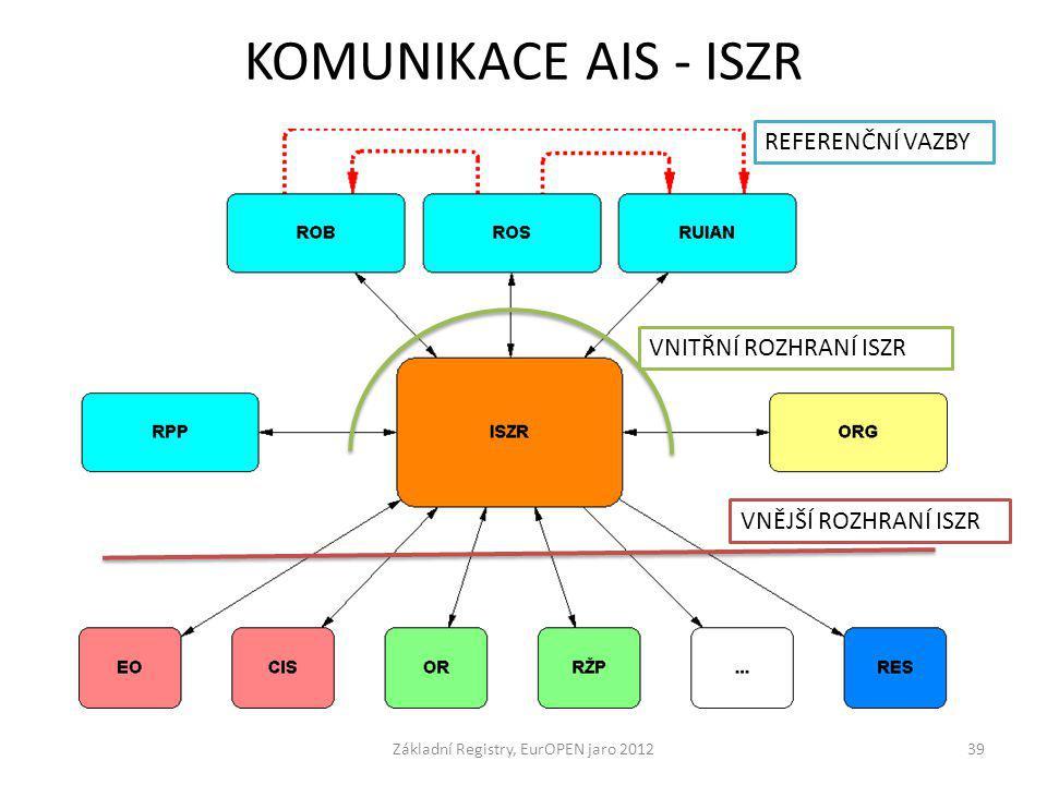 KOMUNIKACE AIS - ISZR Základní Registry, EurOPEN jaro 201239 VNĚJŠÍ ROZHRANÍ ISZR REFERENČNÍ VAZBY VNITŘNÍ ROZHRANÍ ISZR