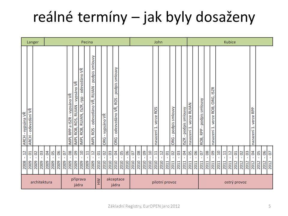 reálné termíny – jak byly dosaženy Základní Registry, EurOPEN jaro 20125