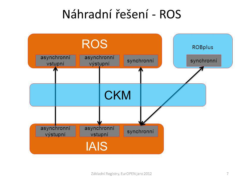 Náhradní řešení - ROS Základní Registry, EurOPEN jaro 20127 ROS IAIS ROBplus synchronní asynchronní vstupní asynchronní výstupní synchronní asynchronn