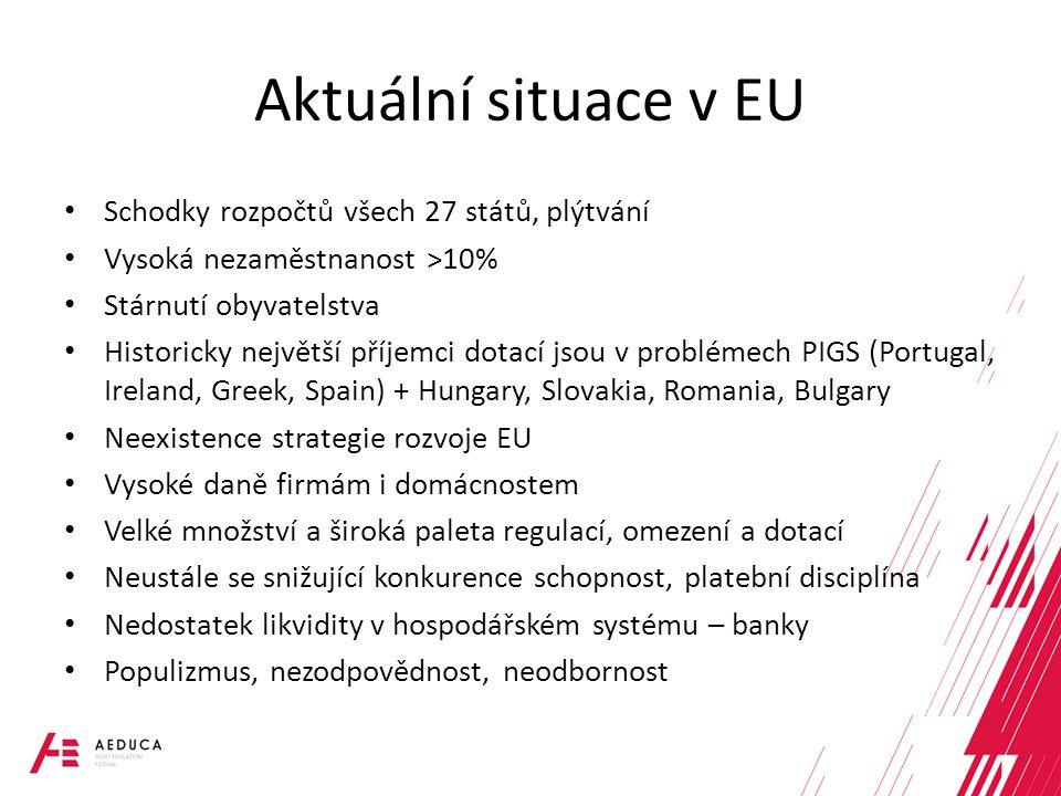 Aktuální situace v EU Schodky rozpočtů všech 27 států, plýtvání Vysoká nezaměstnanost >10% Stárnutí obyvatelstva Historicky největší příjemci dotací jsou v problémech PIGS (Portugal, Ireland, Greek, Spain) + Hungary, Slovakia, Romania, Bulgary Neexistence strategie rozvoje EU Vysoké daně firmám i domácnostem Velké množství a široká paleta regulací, omezení a dotací Neustále se snižující konkurence schopnost, platební disciplína Nedostatek likvidity v hospodářském systému – banky Populizmus, nezodpovědnost, neodbornost