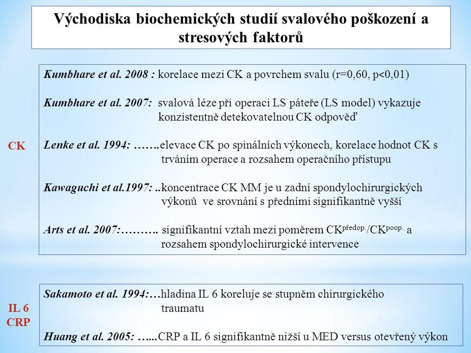 Východiska biochemických studií svalového poškození a stresových faktorů Kumbhare et al. 2008 : korelace mezi CK a povrchem svalu (r=0,60, p < 0,01) K