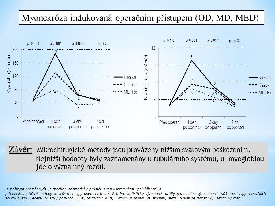 Vliv ostatních faktorů (1): věk Myoglobin Před operací 1 den po operaci 3 dny po operaci 7 dní po operaci Věk při operaci Korelace 0.0990.1850.2750.118 p-hodnota 0.2800.0430.0020.199 Kreatinkináza Před operací 1 den po operaci 3 dny po operaci 7 dní po operaci Věk při operaci Korelace -0.1620.1460.073-0.027 p-hodnota 0.0760.1130.4260.766 Interleukin 6 Před operací 1 den po operaci 3 dny po operaci 7 dní po operaci Věk při operaci Korelace 0.2080.4210.2970.221 p-hodnota 0.0220.0000.0010.015 C-reaktivní protein Před operací 1 den po operaci 3 dny po operaci 7 dní po operaci Věk při operaci Korelace 0.2650.4690.4280.495 p-hodnota 0.0030.000 Závěr: Závěr: Věk pacienta nemá souvislost s mírou svalového poškození (event.