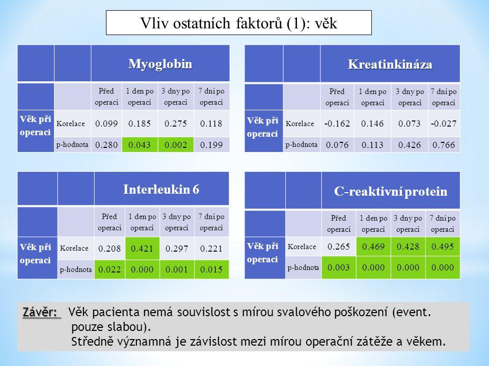 Kreatinkináza Před operací 1 den po operaci 3 dny po operaci 7 dní po operaci Délka operace Korelace 0.136-0.0740.0170.168 p-hodnota 0.1390.4240.8530.067 Interleukin 6 Před operací 1 den po operaci 3 dny po operaci 7 dní po operaci Délka operace Korelace -0.053-0.035-0.015-0.138 p-hodnota 0.5650.7050.8720.132 C-reaktivní protein Před operací 1 den po operaci 3 dny po operaci 7 dní po operaci Délka operace Korelace -0.128-0.113-0.045-0.119 p-hodnota 0.1630.2210.6260.195 Myoglobin Před operací 1 den po operaci 3 dny po operaci 7 dní po operaci Délka operace Korelace 0.1410.0740.1520.131 p-hodnota 0.1230.4250.0980.152 Vliv ostatních faktorů (2): čas operace Závěr: Závěr: Doba trvání operace nekoreluje s mírou svalové léze nebo operační zátěže pacienta.