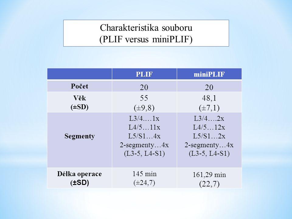 Charakteristika souboru (PLIF versus miniPLIF) PLIFminiPLIF Počet 20 Věk (±SD) 55 (±9,8) 48,1 (±7,1) Segmenty L3/4.…1x L4/5…11x L5/S1…4x 2-segmenty…4x