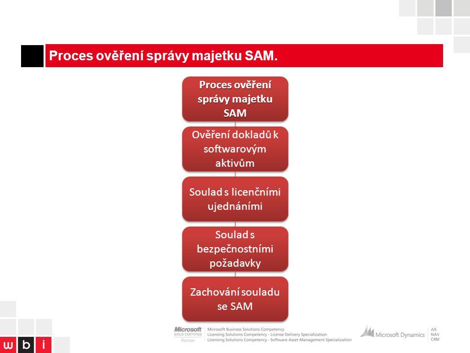 Proces ověření správy majetku SAM.