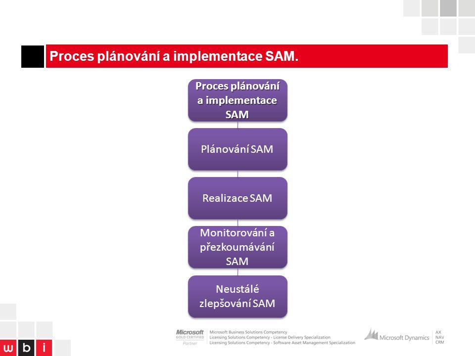 Proces správy majetku SAM získaný inventurou.