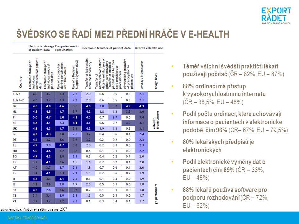 ŠVÉDSKO SE ŘADÍ MEZI PŘEDNÍ HRÁČE V E-HEALTH SWEDISH TRADE COUNCIL Zdroj: empirica, Pilot on ehealth indicators, 2007 Téměř všichni švédští praktičtí lékaři používají počítač (ČR – 82%, EU – 87%) 88% ordinací má přístup k vysokorychlostnímu internetu (ČR – 38,5%, EU – 48%) Podíl počtu ordinací, které uchovávají informace o pacientech v elektronické podobě, činí 96% (ČR– 67%, EU – 79,5%) 80% lékařských předpisů je elektronických Podíl elektronické výměny dat o pacientech činí 89% (ČR – 33%, EU – 48%) 88% lékařů používá software pro podporu rozhodování (ČR – 72%, EU – 62%)
