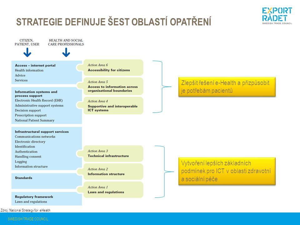 STRATEGIE DEFINUJE ŠEST OBLASTÍ OPATŘENÍ SWEDISH TRADE COUNCIL Zdroj: National Strategy for eHealth Vytvoření lepších základních podmínek pro ICT v oblasti zdravotní a sociální péče Zlepšit řešení e-Health a přizpůsobit je potřebám pacientů
