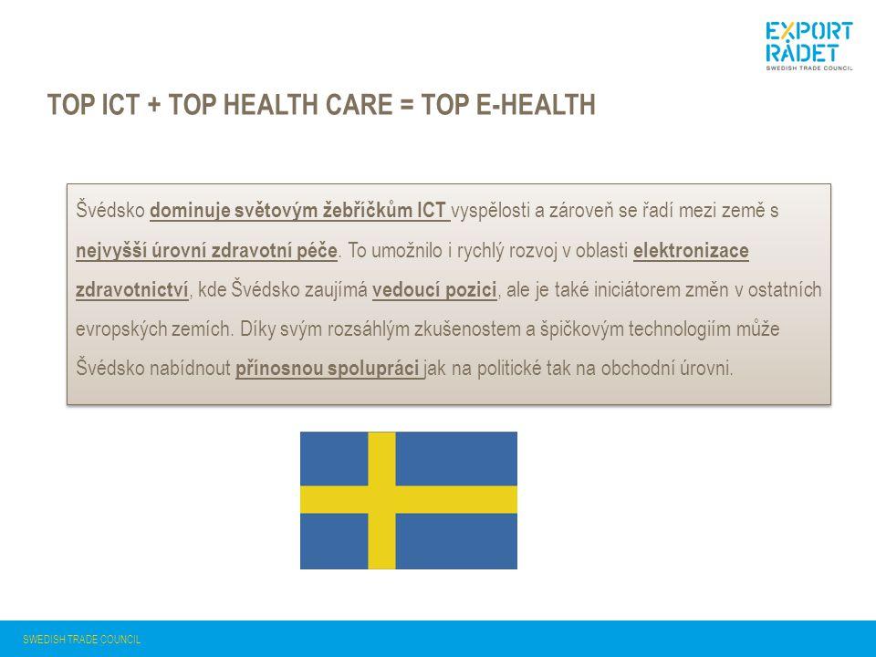 TOP ICT + TOP HEALTH CARE = TOP E-HEALTH Švédsko dominuje světovým žebříčkům ICT vyspělosti a zároveň se řadí mezi země s nejvyšší úrovní zdravotní péče.