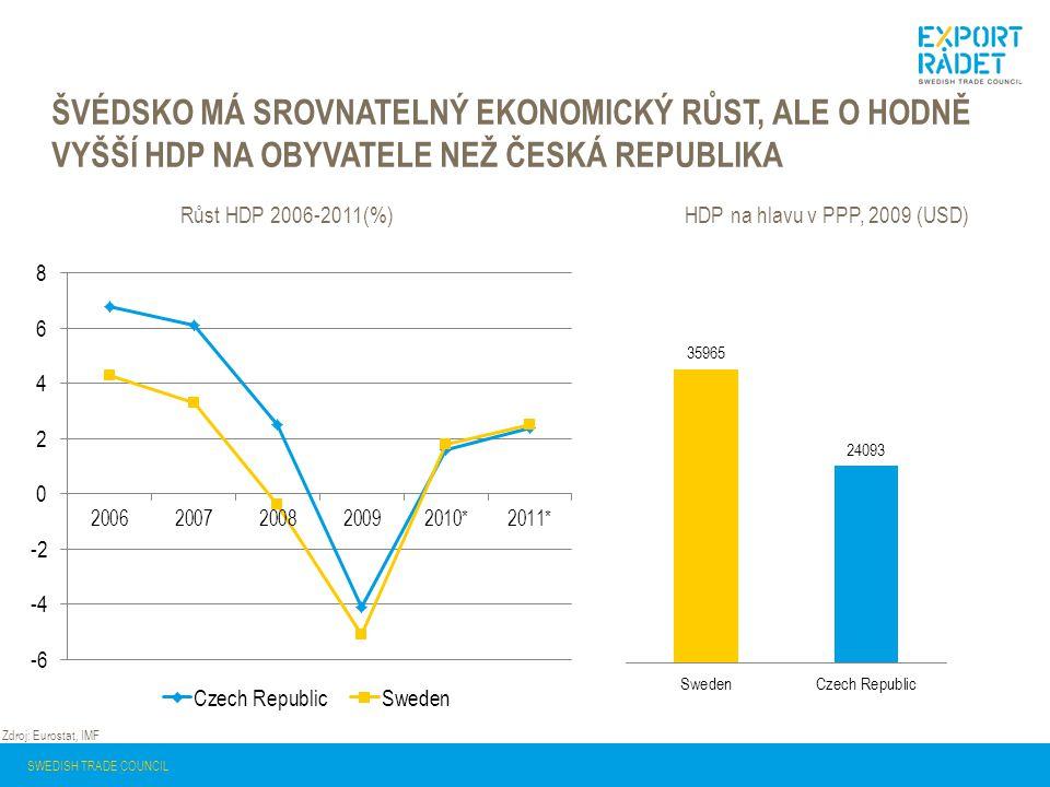 ŠVÉDSKO MÁ SROVNATELNÝ EKONOMICKÝ RŮST, ALE O HODNĚ VYŠŠÍ HDP NA OBYVATELE NEŽ ČESKÁ REPUBLIKA Růst HDP 2006-2011(%) Zdroj: Eurostat, IMF SWEDISH TRADE COUNCIL HDP na hlavu v PPP, 2009 (USD)