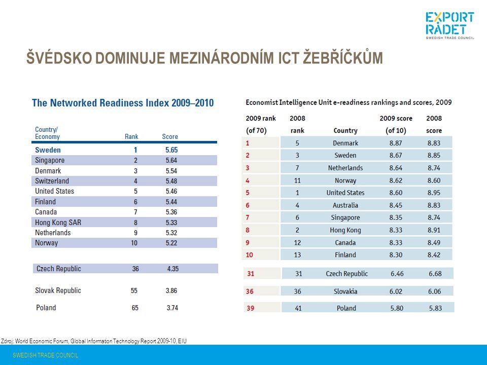 ŠVÉDSKO DOMINUJE MEZINÁRODNÍM ICT ŽEBŘÍČKŮM SWEDISH TRADE COUNCIL Zdroj: World Economic Forum, Global Information Technology Report 2009-10, EIU