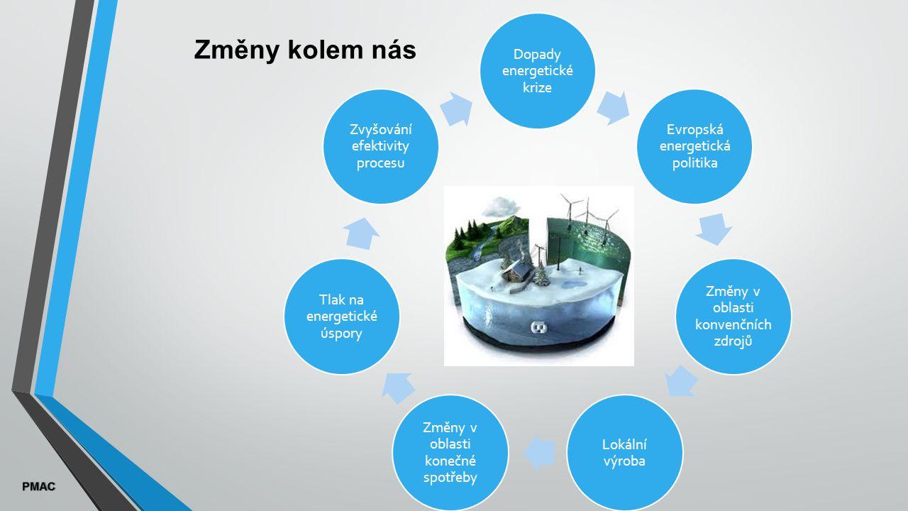 Změny kolem nás Dopady energetické krize Evropská energetická politika Změny v oblasti konvenčních zdrojů Lokální výroba Změny v oblasti konečné spotřeby Tlak na energetické úspory Zvyšování efektivity procesu