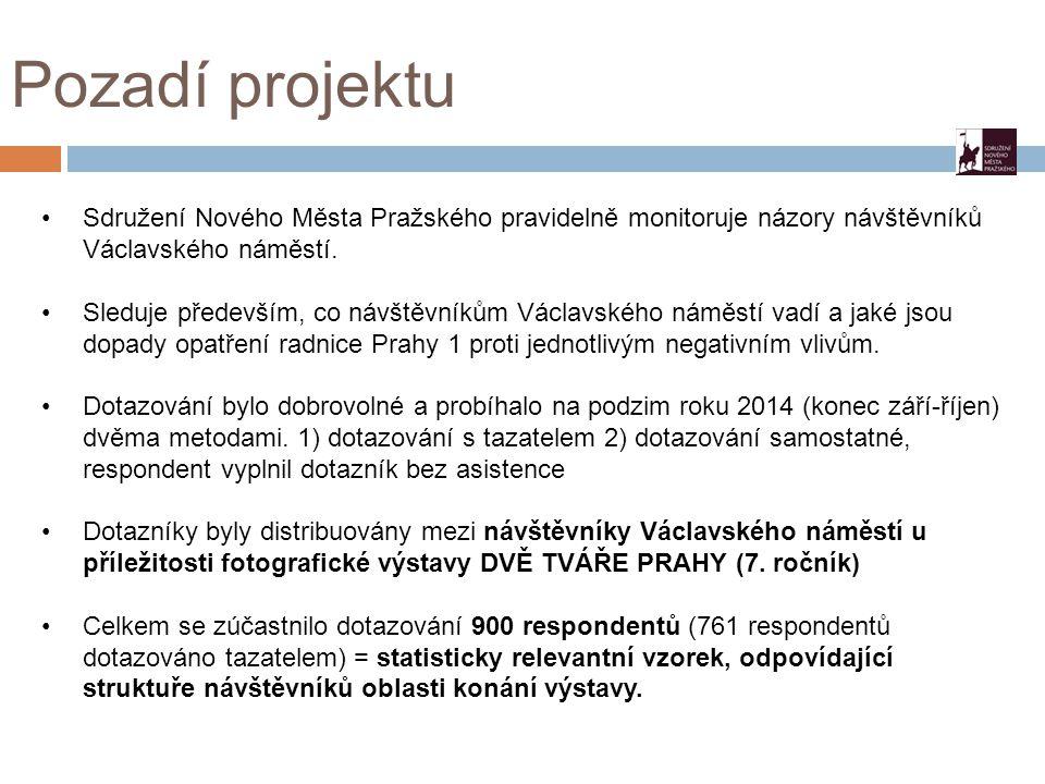 Pozadí projektu Sdružení Nového Města Pražského pravidelně monitoruje názory návštěvníků Václavského náměstí.