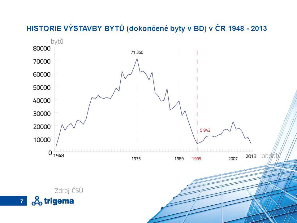 HISTORIE VÝSTAVBY BYTŮ (dokončené byty v BD) v ČR 1948 - 2013 7