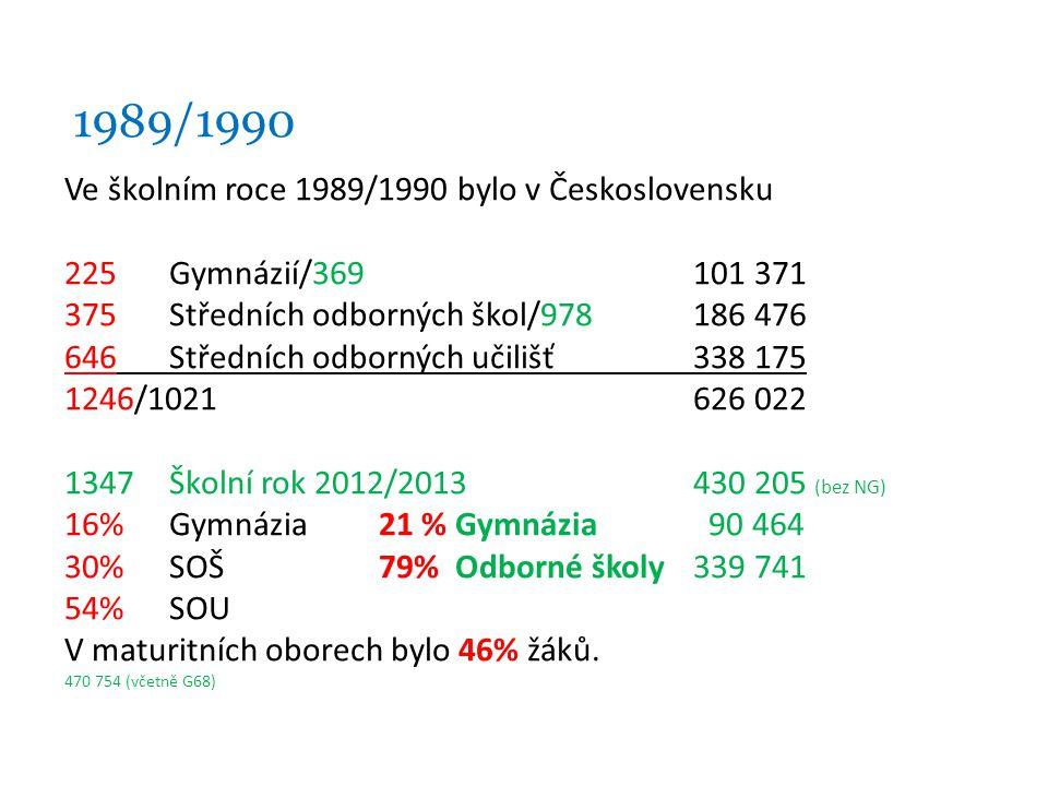 1989/1990 Ve školním roce 1989/1990 bylo v Československu 225Gymnázií/369101 371 375Středních odborných škol/978186 476 646Středních odborných učilišť338 175 1246/1021626 022 1347Školní rok 2012/2013430 205 (bez NG) 16%Gymnázia21 % Gymnázia 90 464 30%SOŠ79% Odborné školy339 741 54%SOU V maturitních oborech bylo 46% žáků.