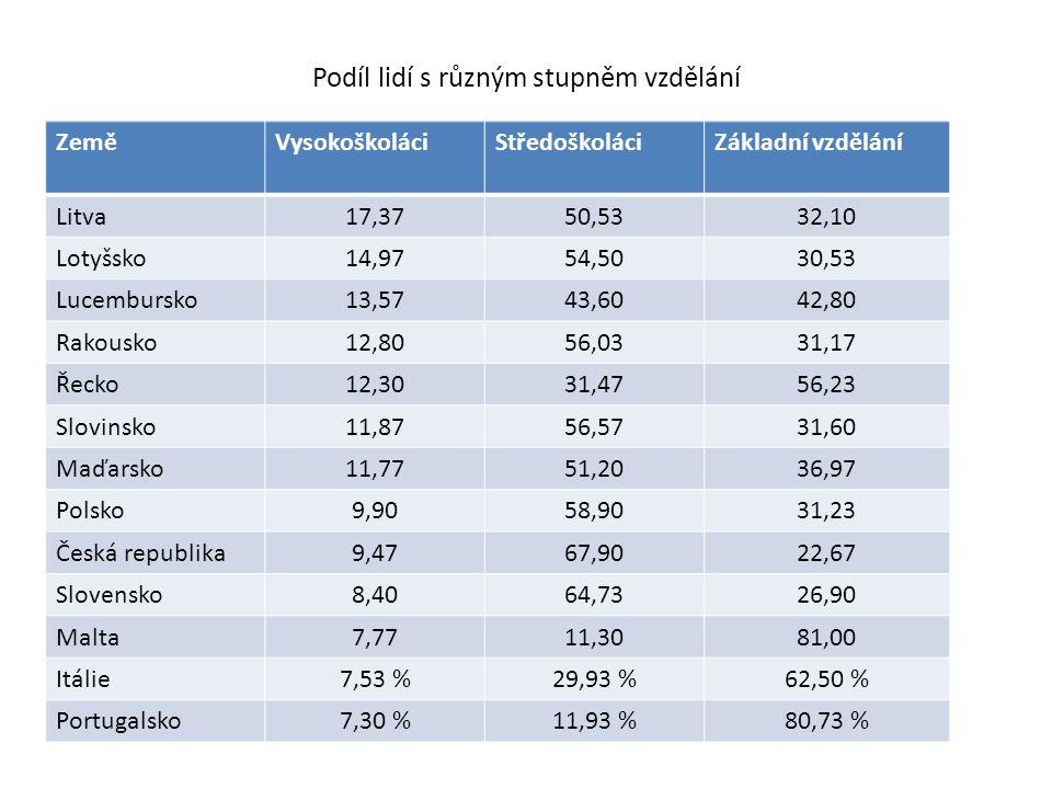 Podíl lidí s různým stupněm vzdělání ZeměVysokoškoláciStředoškoláciZákladní vzdělání Litva17,3750,5332,10 Lotyšsko14,9754,5030,53 Lucembursko13,5743,6042,80 Rakousko12,8056,0331,17 Řecko12,3031,4756,23 Slovinsko11,8756,5731,60 Maďarsko11,7751,2036,97 Polsko9,9058,9031,23 Česká republika9,4767,9022,67 Slovensko8,4064,7326,90 Malta7,7711,3081,00 Itálie7,53 %29,93 %62,50 % Portugalsko7,30 %11,93 %80,73 %