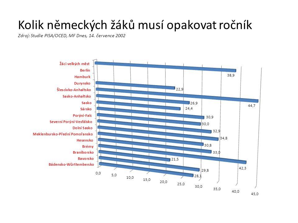 Kolik německých žáků musí opakovat ročník Zdroj: Studie PISA/OCED, MF Dnes, 14. července 2002