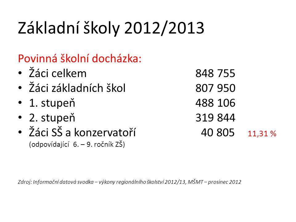 Základní školy 2012/2013 Povinná školní docházka: Žáci celkem848 755 Žáci základních škol807 950 1.