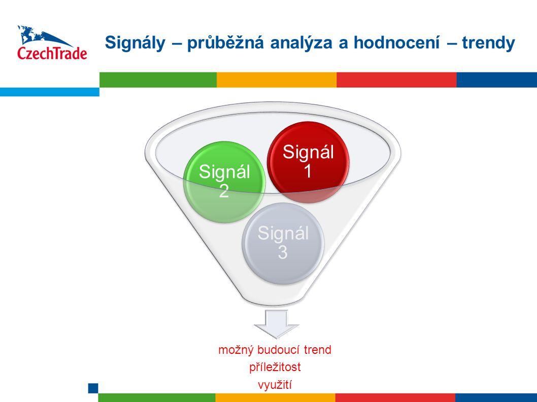 Signály – průběžná analýza a hodnocení – trendy možný budoucí trend příležitost využití Signál 3 Signál 2 Signál 1