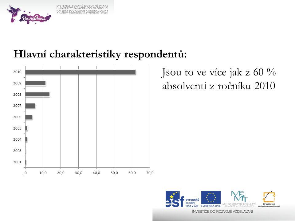 Hlavní charakteristiky respondentů: Jsou to ve více jak z 60 % absolventi z ročníku 2010