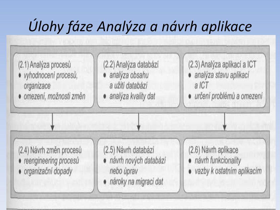 Úlohy fáze Analýza a návrh aplikace