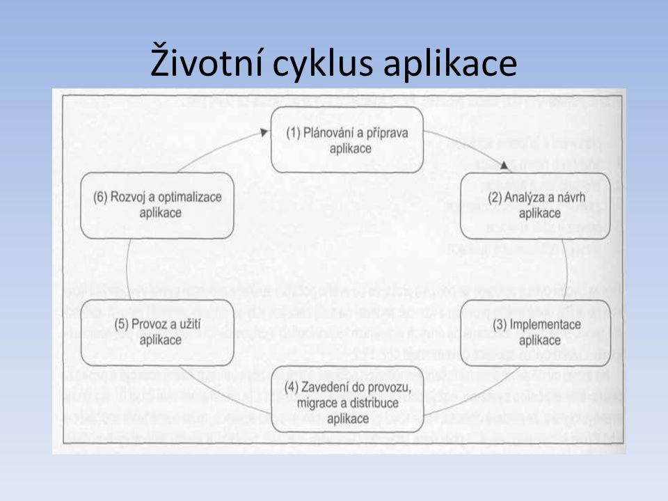Životní cyklus aplikace