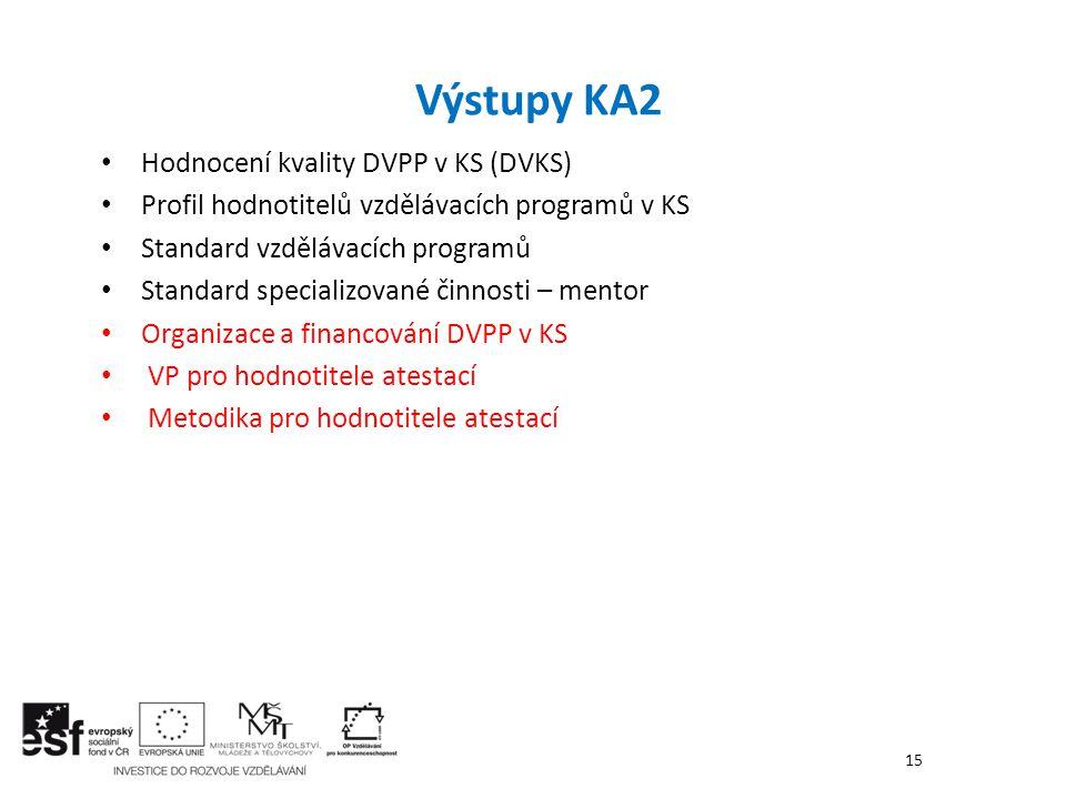 Hodnocení kvality DVPP v KS (DVKS) Profil hodnotitelů vzdělávacích programů v KS Standard vzdělávacích programů Standard specializované činnosti – men